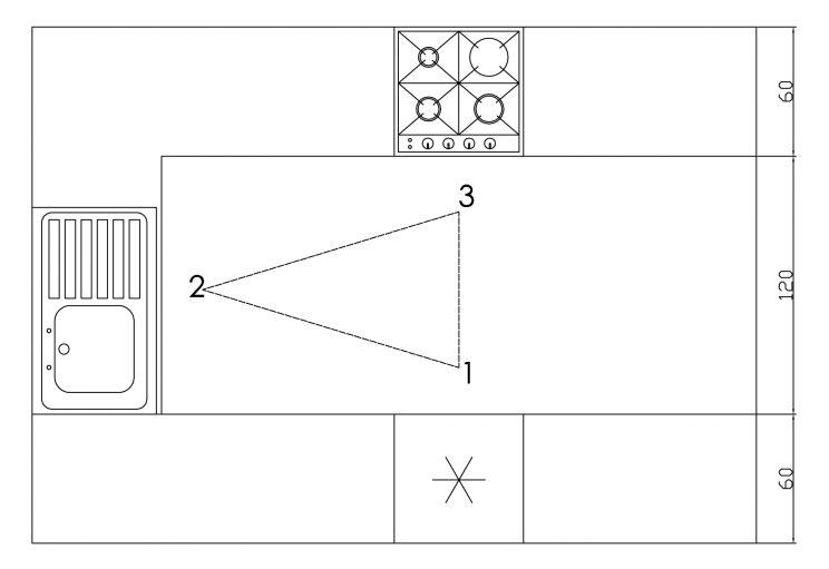 trójkąt roboczy w kuchni w kształcie U